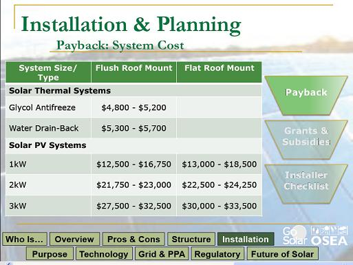 Solar Therval and Photovoltaic System Costs