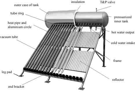 evacuated tube solar collector with integrated storage tank
