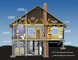 House air leakage