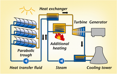 solar thermal electric process